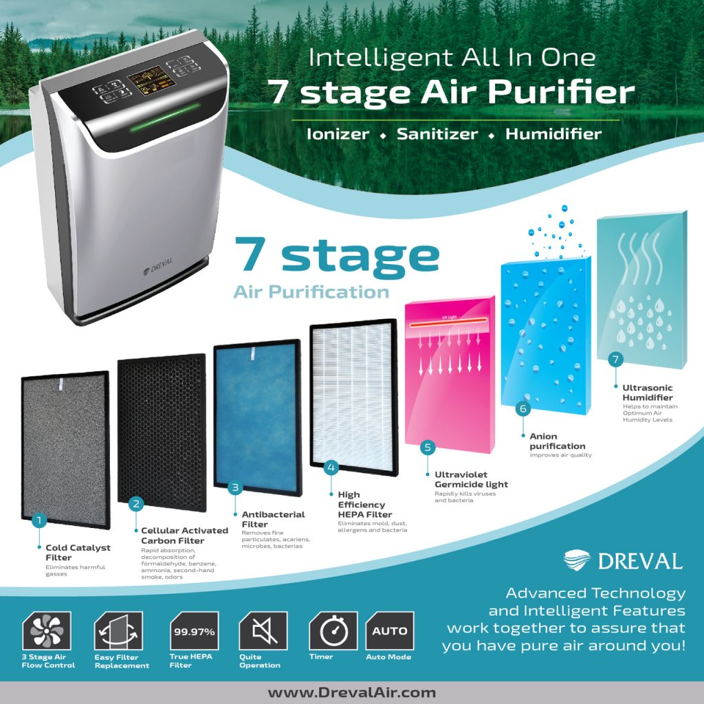 Best Humidifier and Air Purifier Combo - #1 Dreval D-950 HEPA - Dreval D-950 Filter Explanation