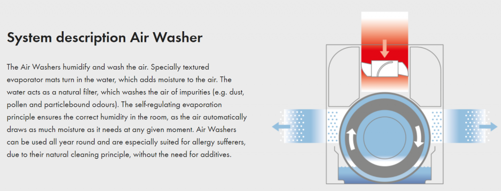 Best Air Purifier and Humidifier Combo - #5 Boneco 2 in 1 W200 Humidifier and Air Washer - Evaporator Mat Purifying Process