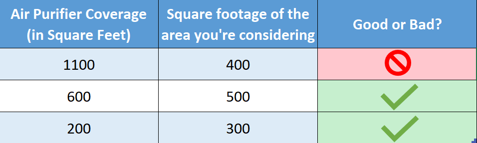 A table that compares the difference between air purifier coverage and room square footage. This will help decide whether or not the air purifier is right for the room you're considering.