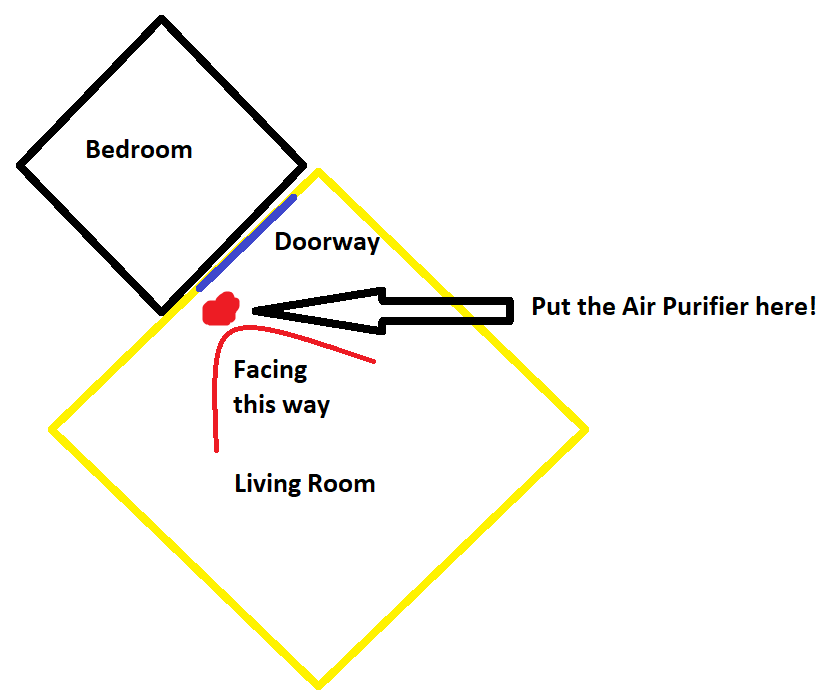 where to place air purifier