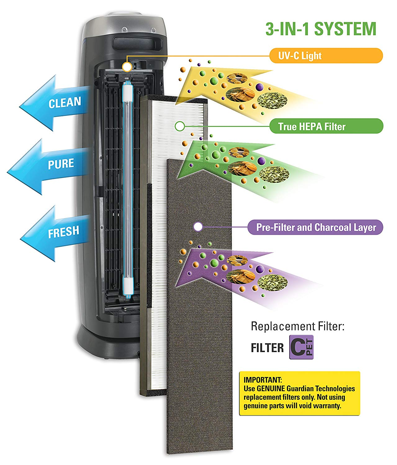 Best Air Purifier for Odor Elimination - #5 GermGuardian AC5250PT - Filters