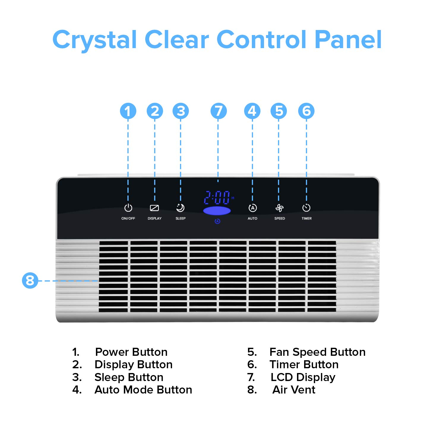 Best Air Purifier for Odor Elimination - #4 Levoit LV-PUR131 - Control Panel Diagram