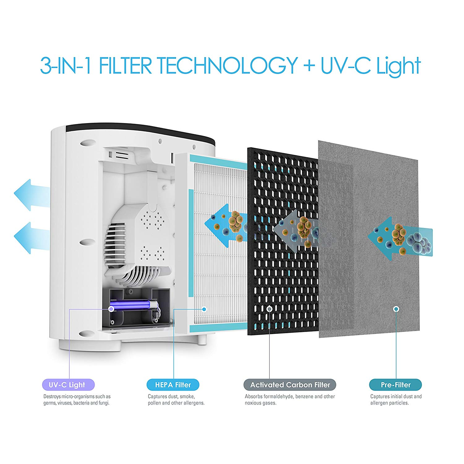 Best Air Purifier for a Baby Nursery - #2 Best Air Purifier for a Baby Under $100 - Purezone 3-in-1 - Filters + UV-C Light diagram