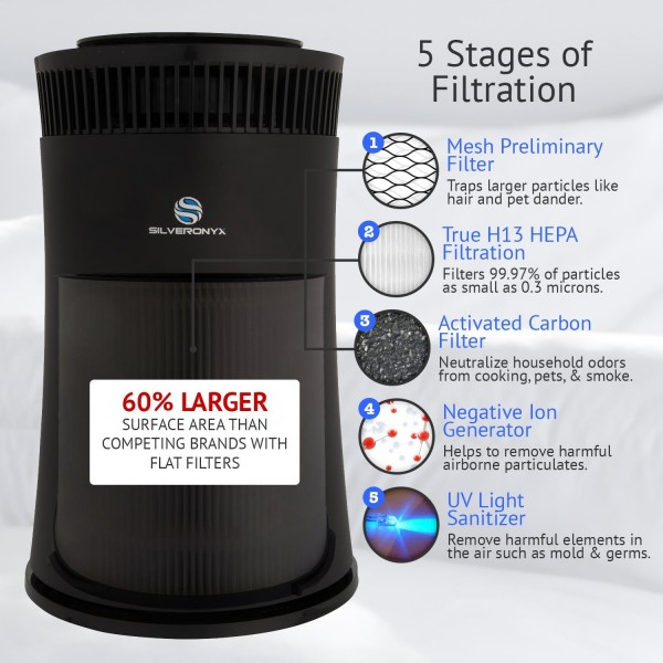 Best Air Purifier for Mold Spores and Mildew - #3 SilverOnyx Air Purifier - 5 Stage Air Filtration System