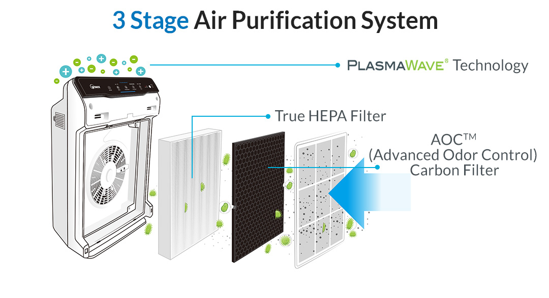 Best Air Purifier for Odor Elimination - #3 Best Budget Air Purifier - Winix 5500-2 - Air Filtration Diagram