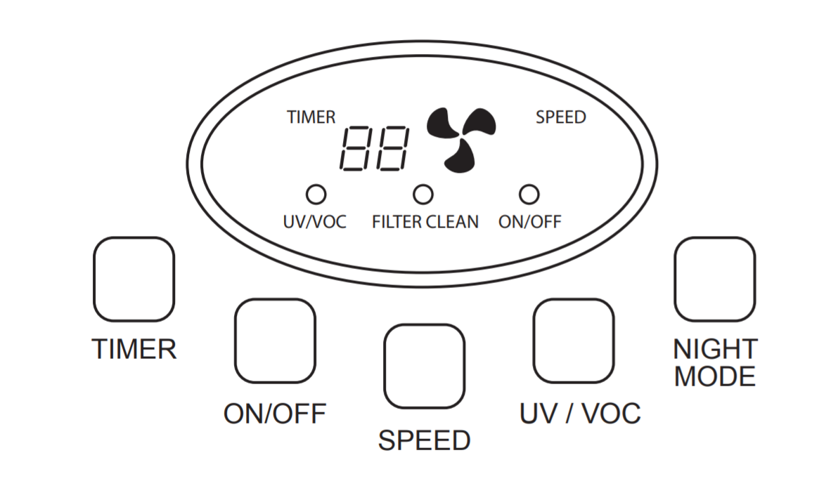 Therapure TPP440 Review - TPP440 Control Panel Diagram shows its features - Timer, On/Off button, Fan speed change, UV/VOC On/Off button and a Night Mode button
