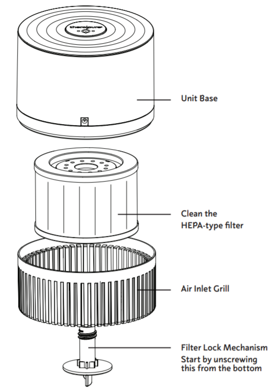 How To Clean Therapure Filter - Diagram showing inner parts of TPP100