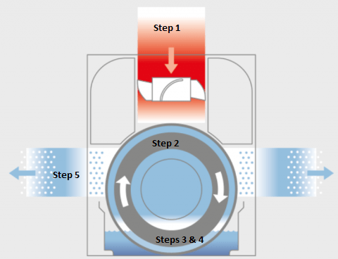 The air purification & humidification process behind the evaporative mat located inside the W200.